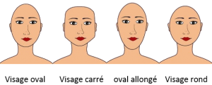Morphologie du visage